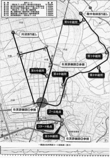 2018 東北駅伝大会コース